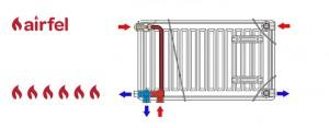 Compact radiatior valve